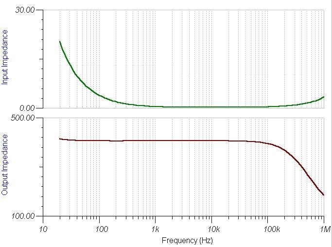 Dynamic Microphone Preamp impedance plot